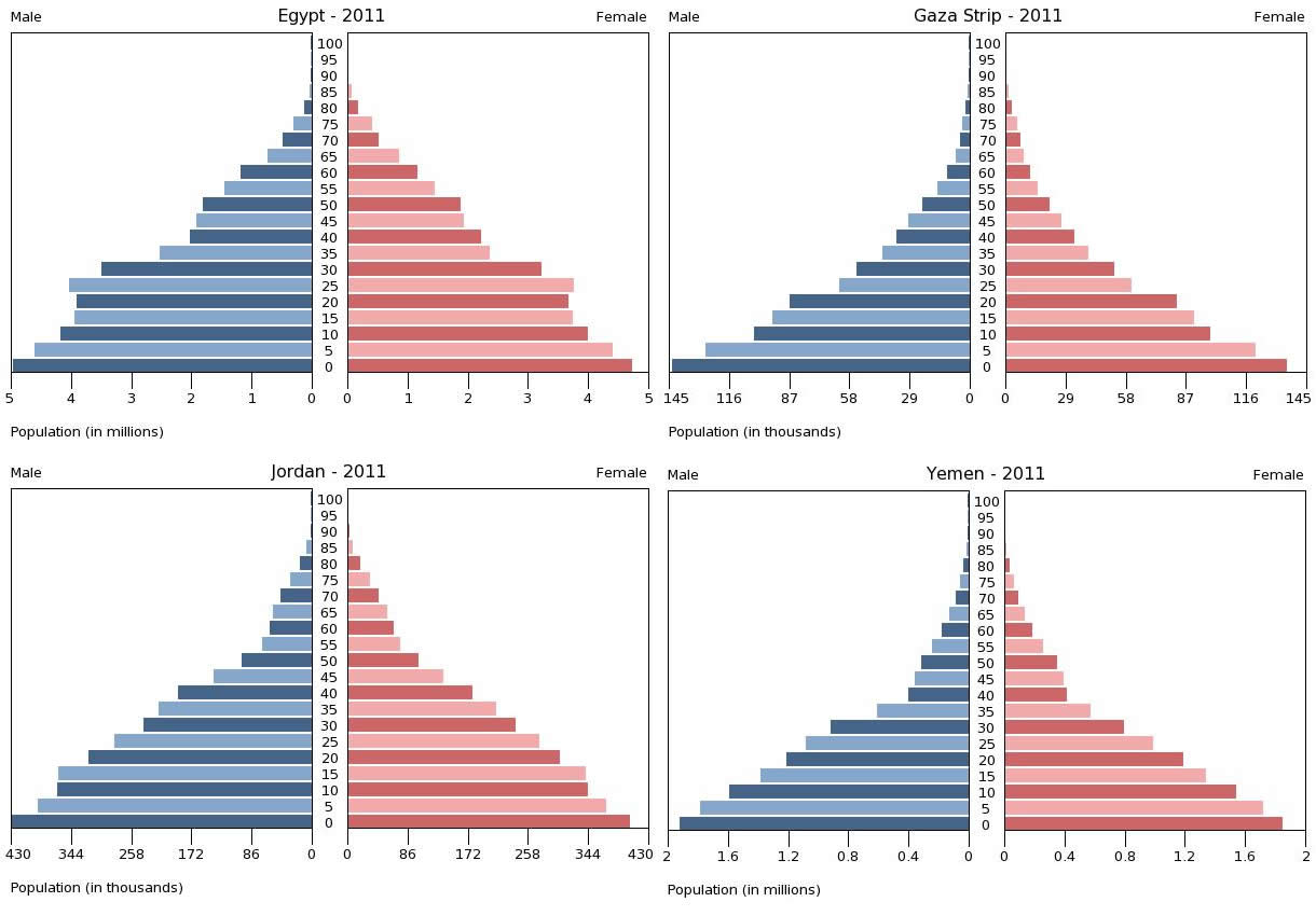 Population Pyramids for the Middle East