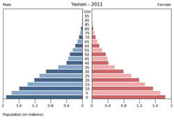 A very young population: most Yemenis are under 15