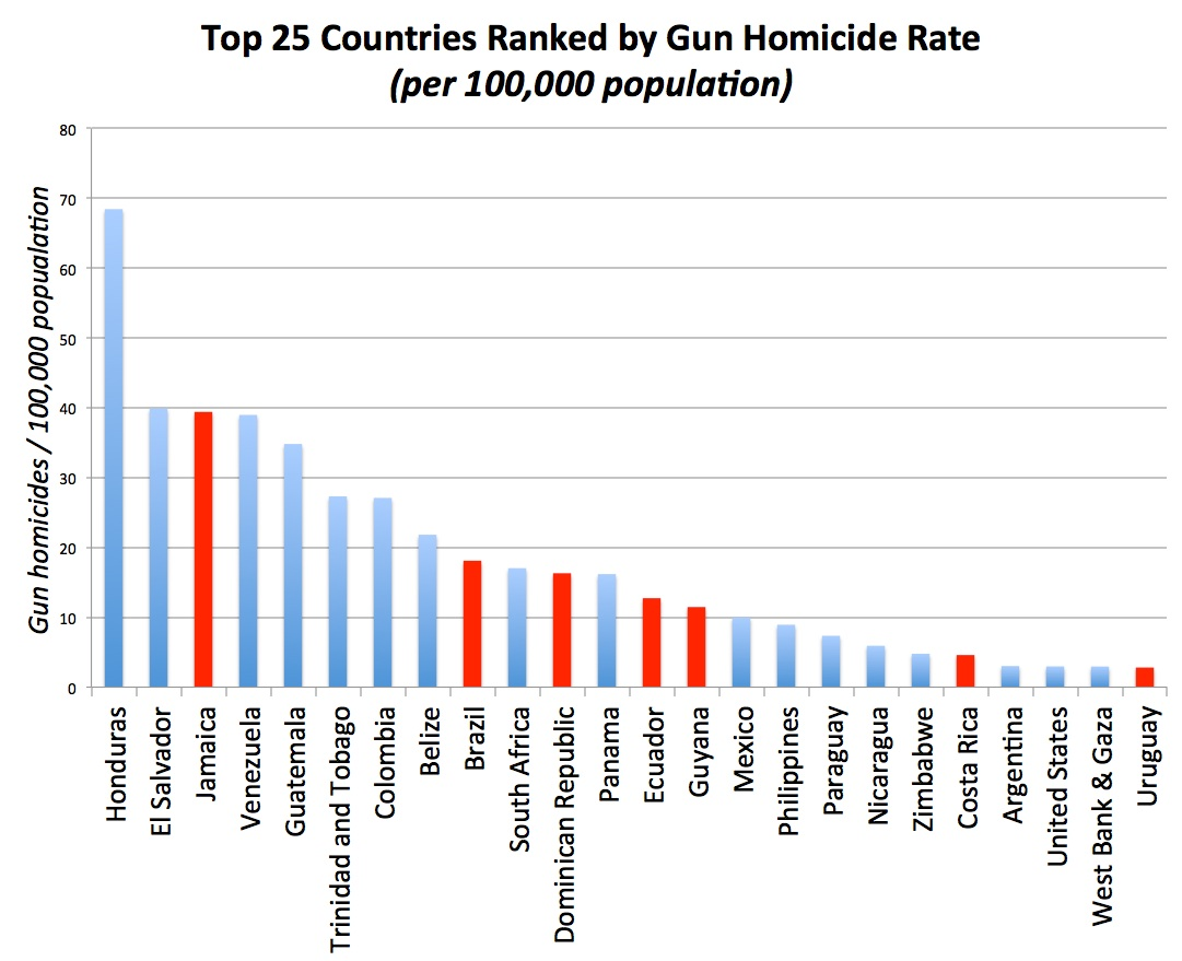 Figure 3. Gun homicide rates by country. Countries that are