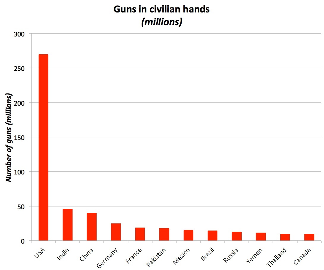 Number of guns in civilian hands (2007.) Data is from a 2007 study by the Small Arms Survey.